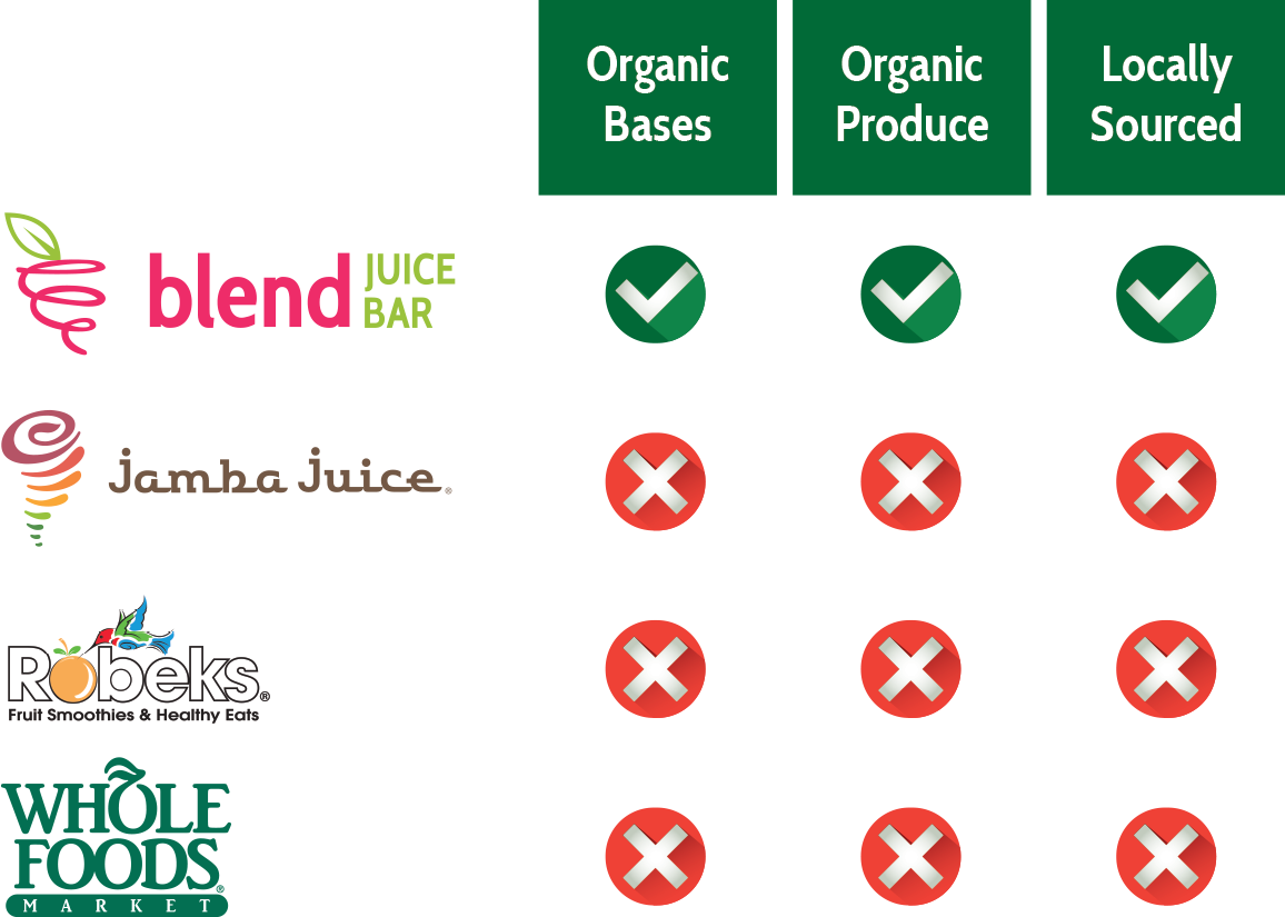 The Blend Juice Bar Difference